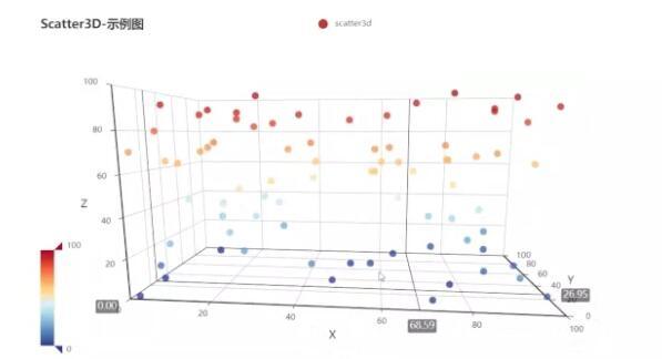 基于Go语言可视化库go-echarts
